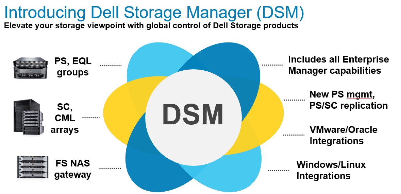 Dell EMC SC5020 Storage Array — Define Tomorrow™