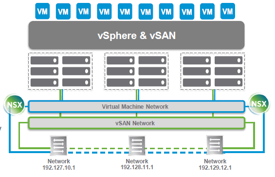 VMware vSAN - A closer look [Part 2 - Architecture and