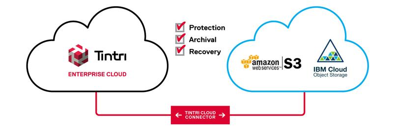 Tintri-Cloud-Connector-diagram.jpg