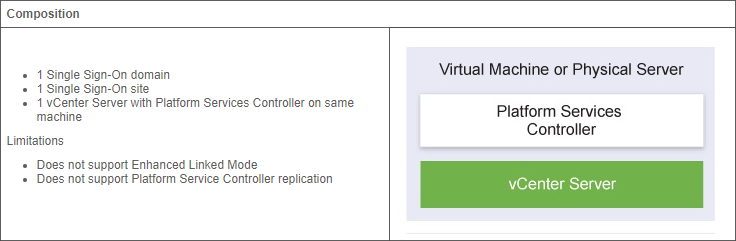 Why use the VMware vCenter Server Appliance (vCSA) — Define