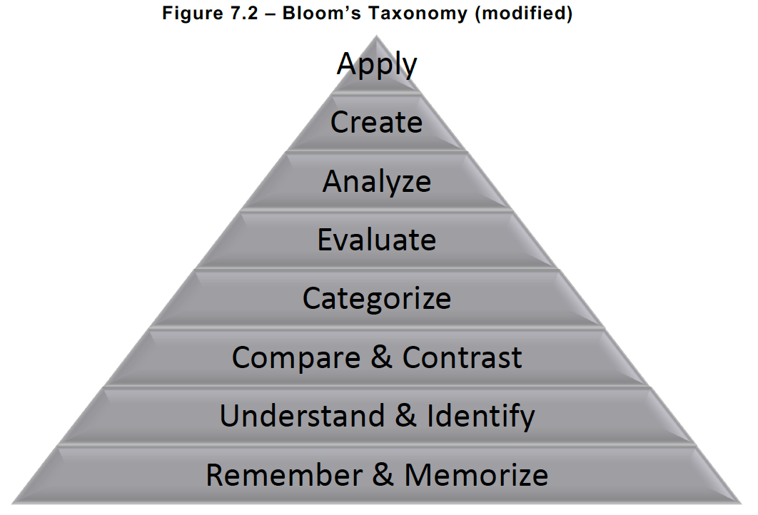 Bloom's Taxonomy and Higher Level Thinking