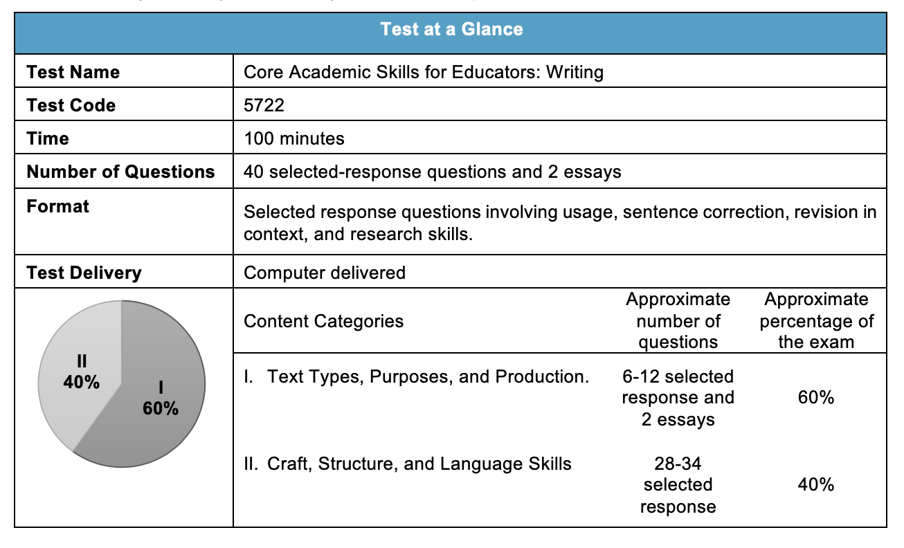 Praxis Core Writing (Essay) - The writing section of the Praxis Core exam is divided into two parts:Text Types Purposes and Production – This includes the essay task and some selected response.Language and Research Skills for Writing – This is all selected response.You will have 100 minutes total to complete the entire writing exam: a 40-minute selected response test and two 30-min essays.There are two basic parts of the Praxis Writing exam:Grammar and Mechanics – This part of the exam will test all the basic grammar and mechanics rules. This includes usage, sentence correction, revision in context, and research skills. We have several videos to help with the writing tasks.Essays – This part of the exam requires you to write 2 separate essays that are well organized and display proper grammar usage. We have several videos to help with the writing tasks.