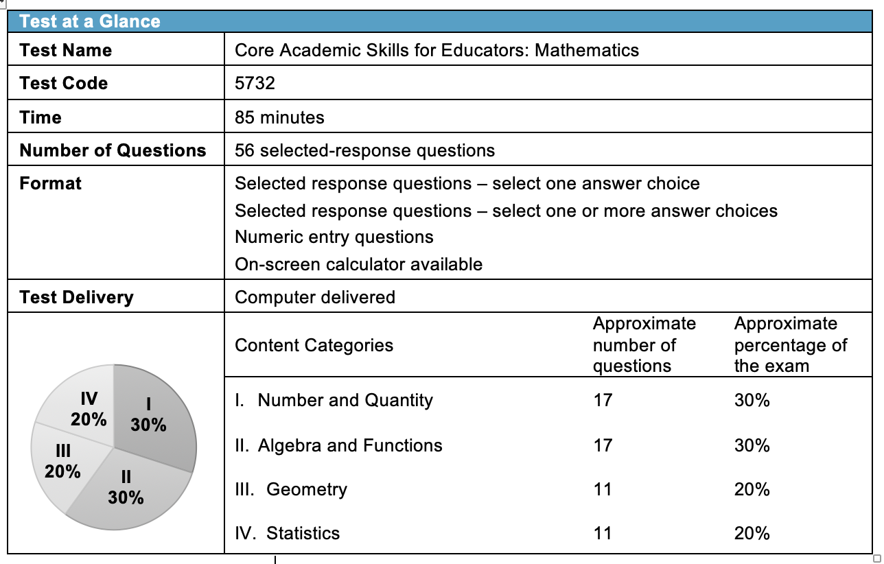 Praxis Core Math - The Praxis Core math is made up of 56 selected response questions. You will have 85 min to complete this section of the exam.Number and quantityAlgebra and functionsGeometryStatistics and probability