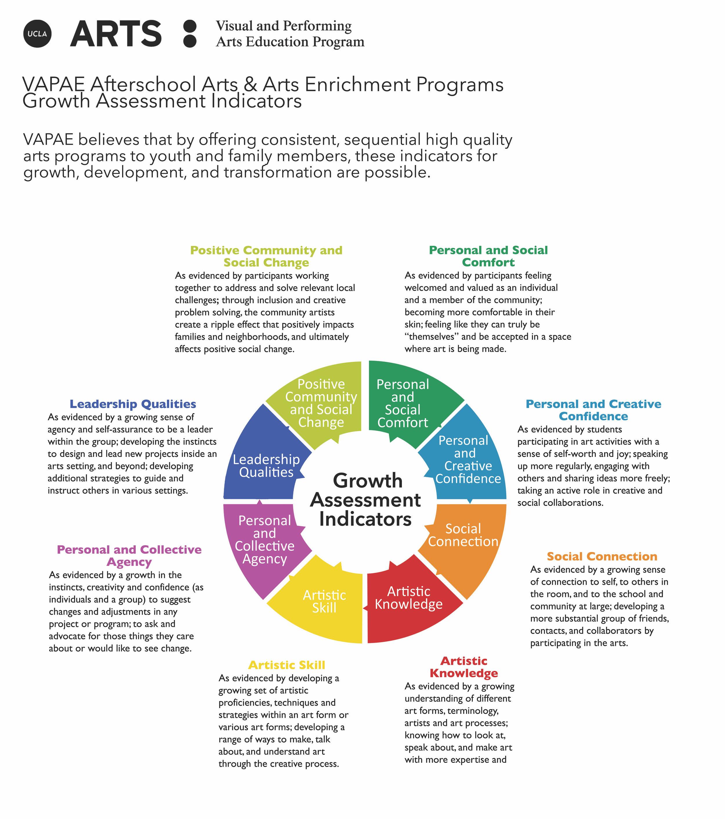 Growth Indicators Infographic 4.17.18.jpg