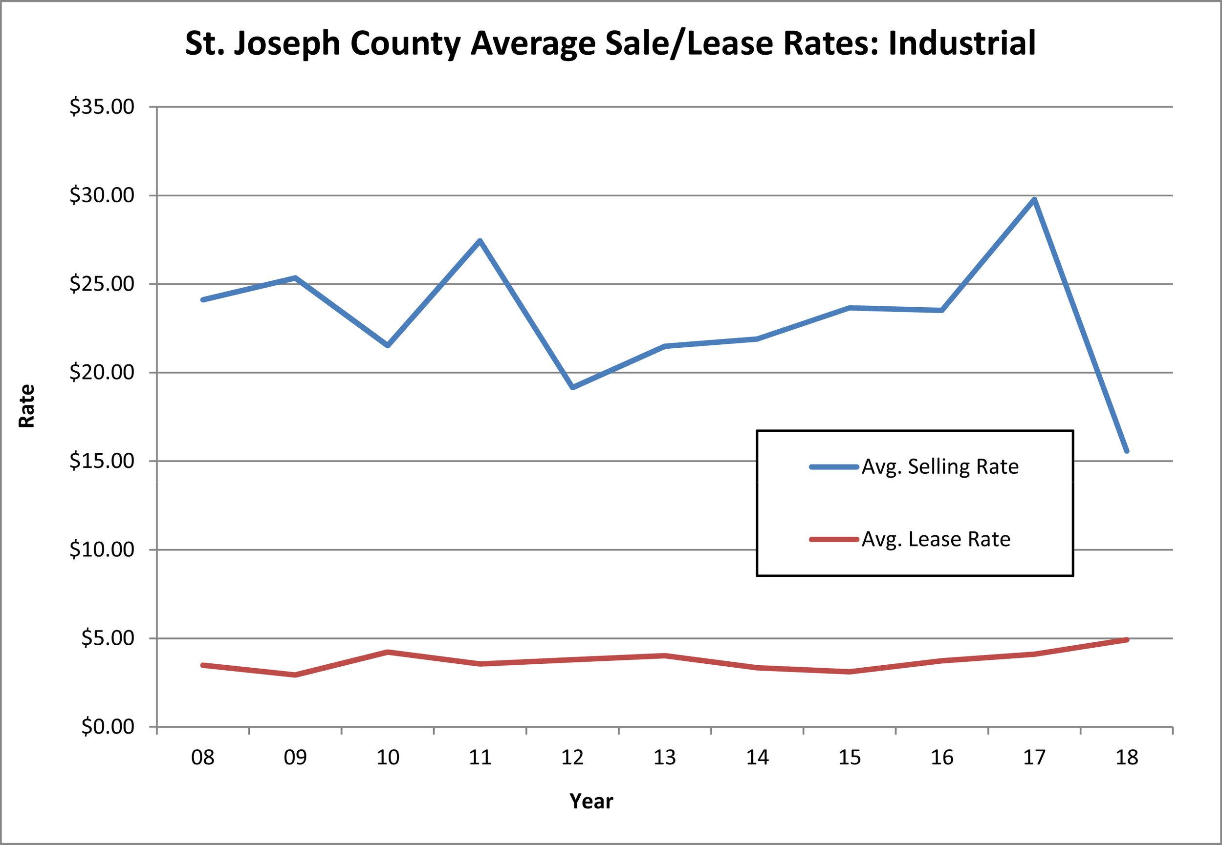 SJ-Co-2008-2019-Rates-Ind.jpg