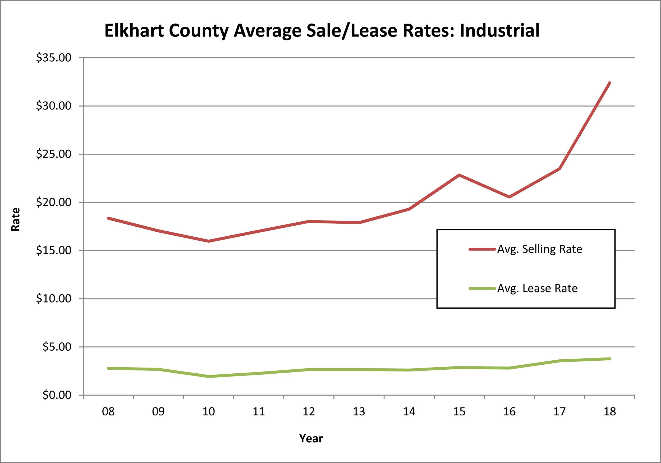Elk-Co-2008-2019-rates.jpg