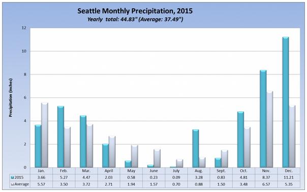 wtf Seattle. (source: seattleweatherblog.com)