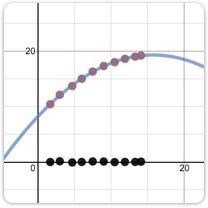 Explore example graphs.