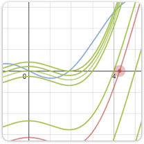 Explore an example graph that shows different integration bounds.
