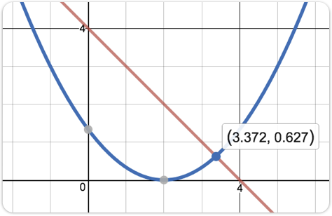 Graph of a line intersecting a parabola at the point (3.372, 0.627).