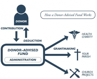 Donor Advised Fund Infograph.jpg
