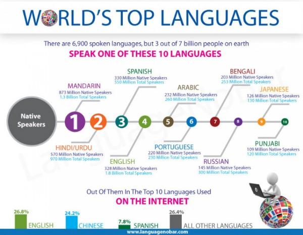 (c) Languagenobar.com