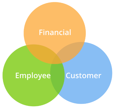 Financial-Customer-Employee Performance Indicators