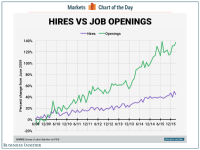 Business Insider   /Andy Kiersz, data from FRED