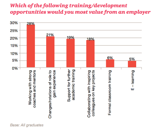 Source:  Millennials at Work: Re-shaping the Workplace