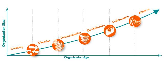 Image source:  High Growth Knowledge Company