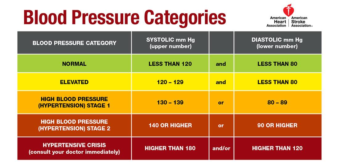 2017-11-30-high-blood-pressure-categories.jpg