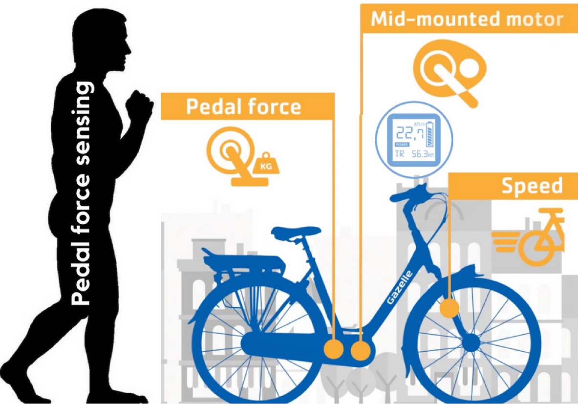 """Advanced mid drive designs that use an array of sensors to deliver a """" it's You, Only Faster """" natural bicycle feeling to electric assistance.   Bosch     is credited with pioneering, but Brose, Shimano and Yamaha all have competing designs."""