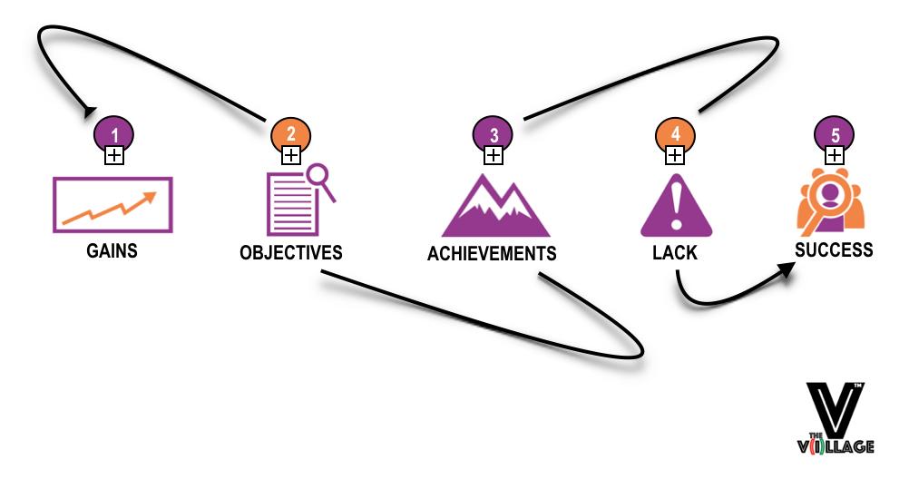 GOALS Developmental Model (2017)