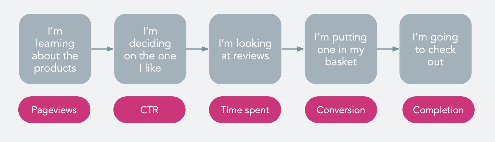 flow metrics