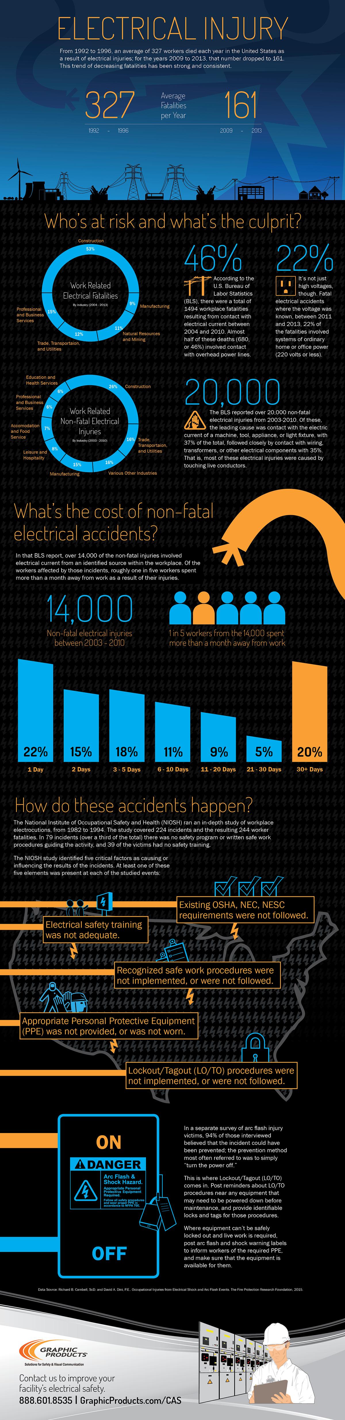 electrical-injury-2015-infographic.jpg