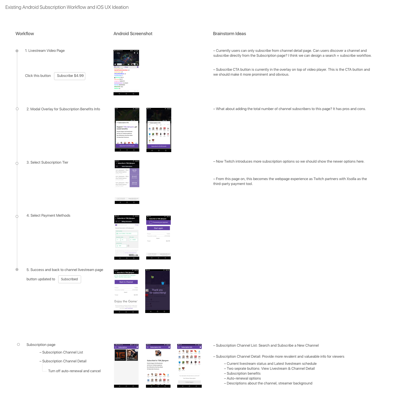 Existing Android Subscription Workflow and iOS UX Ideation