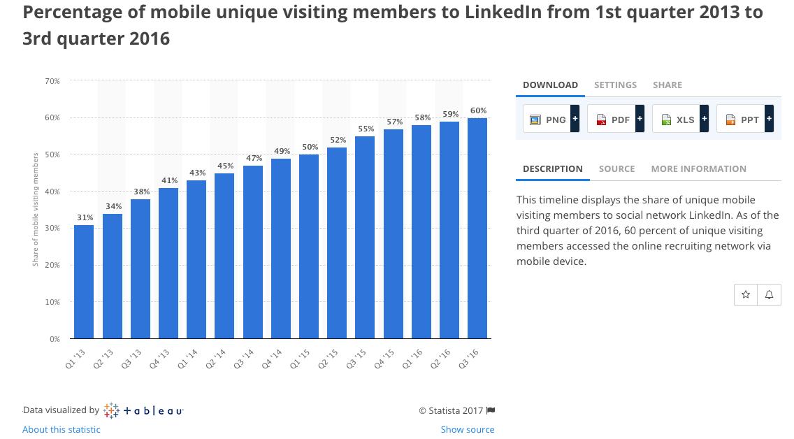 https://www.statista.com/statistics/425221/linkedin-mobile-unique-visitors/