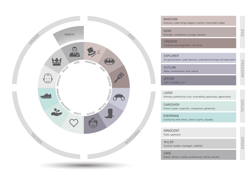 KG-Architypes-Graphic-17.jpg
