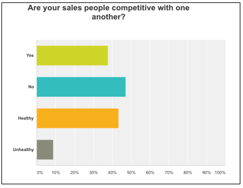 "While the ""yes"" and ""no"" responses were close enough, healthy competition between salespeople was way ahead of unhealthy. Healthy competition is a great motivator. Display individual sales goals and watch how your sales people celebrate each other. A fun sales contest is always a win-win."