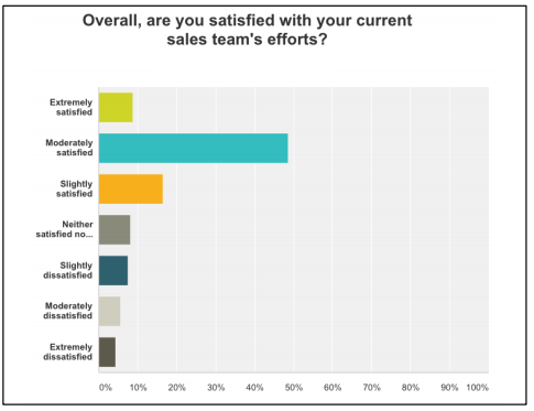 "Most companies were ""moderately satisfied."" It's refreshing to see that 10% of the companies that were polled are extremely satisfied with their sales team performance and 50% were moderately satisfied. The remaining 40% may need to look at retraining the sales team."