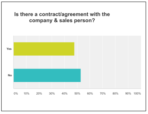 "It looks like about 55% of the companies said  ""no."" It's a bit surprising how many companies don't have this in place. A contract/agreement between a sales person and company is prudent and protects both parties. It spells out job description, goals, compensation and benefits."
