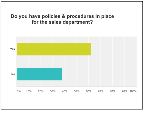 """Yes"" for the win at about 63%. Policies & procedures for the sales department expedite the training process and ALMOST eliminates, ""Oh, I didn't know that."" However, if they don't read them it negates the entire process. Sales people need to read, sign off and be accountable for all policies & procedures."