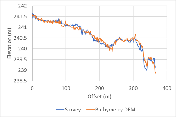 Comparison of surveyed bed level profile with results of optical bathymetry technique