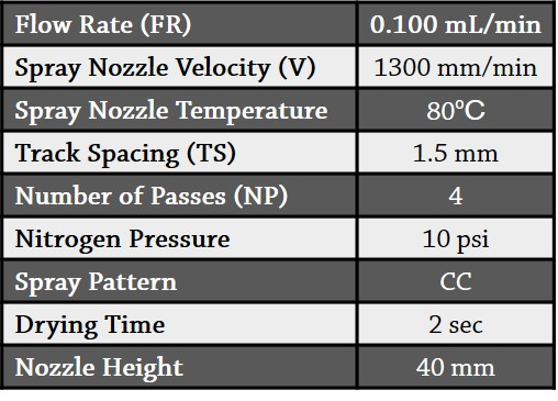 Table 1.  Spray parameters.
