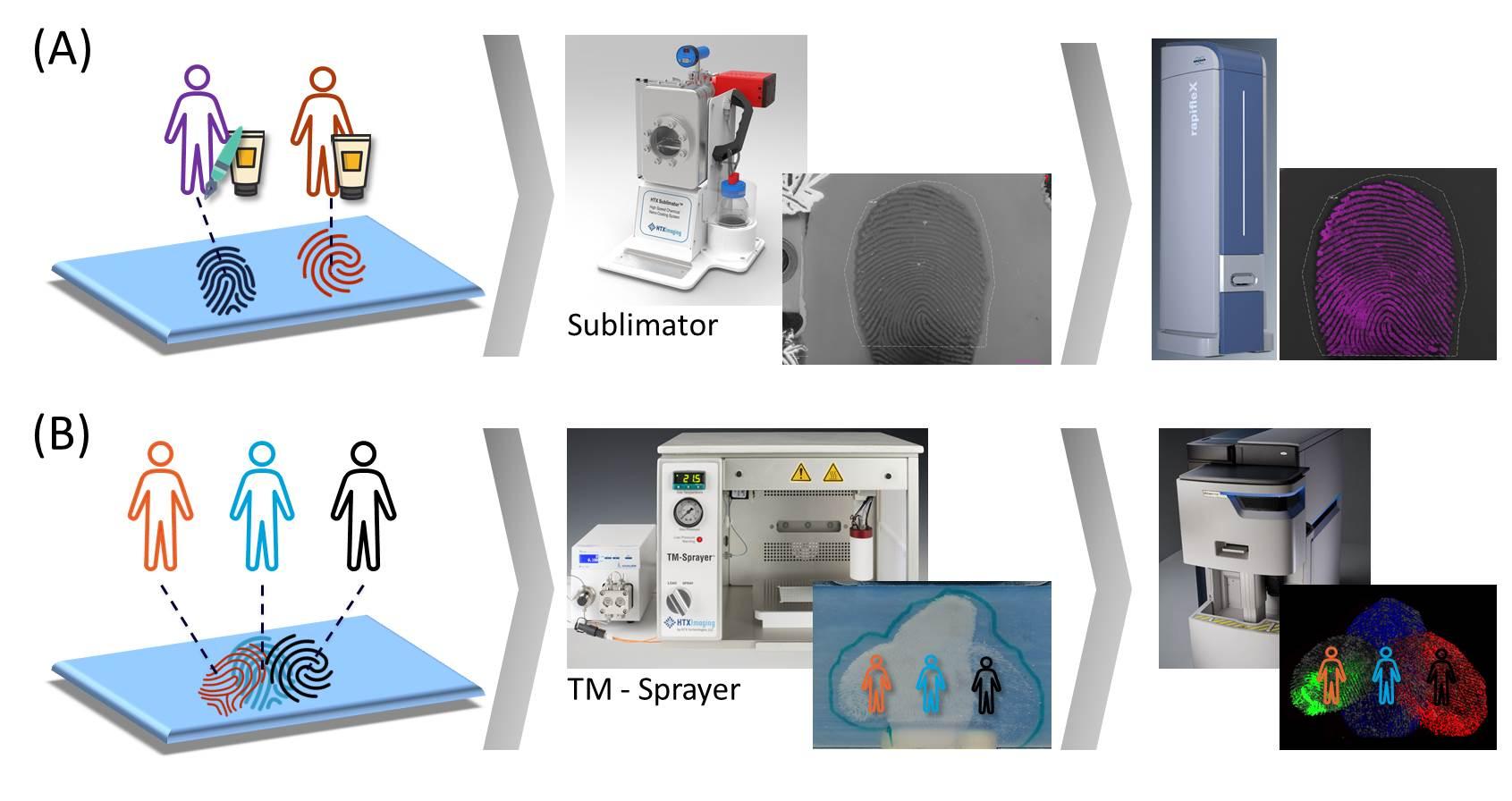 Figure 1.  Two workflows for fingerprint imaging.