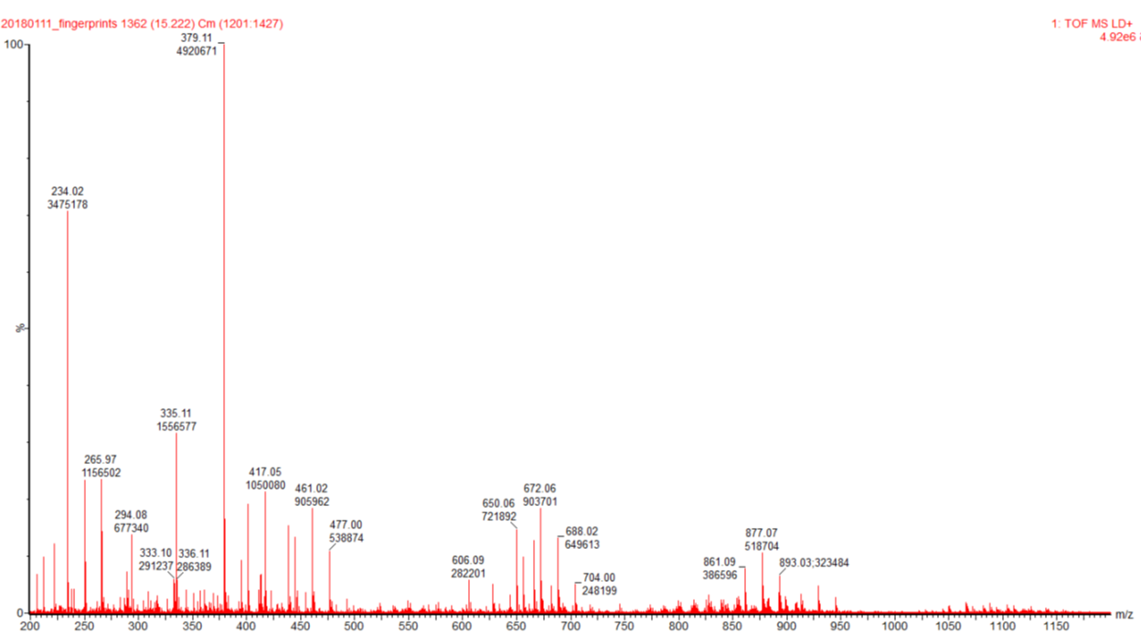 Figure 5.  Average spectrum of 200 spectra extracted from the general chromatogram.