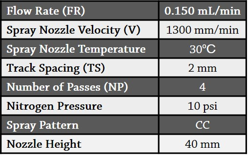 Table 1.  Spray parameters MALDI matrix deposition.