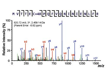 Figure 5.  LC-MS/MS results for S100A8 – M37O/C42O3. High-mass resolution bottom-up fragmentation data for the tryptic peptide shown above.
