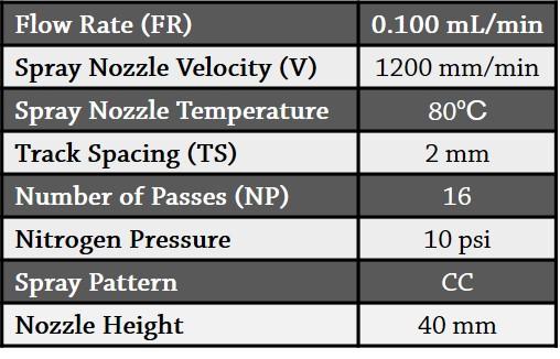 Table 1.  Spray parameters