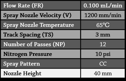 Table 1.  Spray parameters for MALDI matrix deposition.