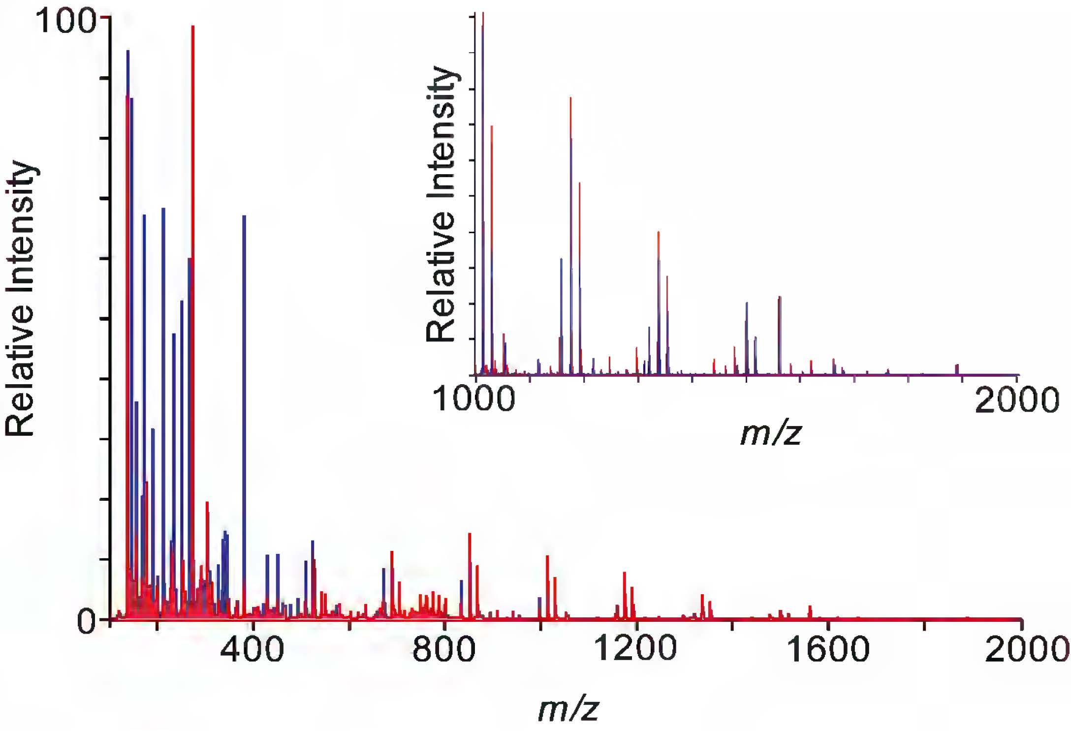 Figure 6.  Mass spectra of bacterial colony samples when matrix is applied via the HTX TM-Sprayer or sieve. Metabolites with  m/z  100-2000 were acquired. The inlay zooms in on the higher mass region,  m/z  1000-2000, where dry sieving does not generate as many peaks as the HTX TM-Sprayer.