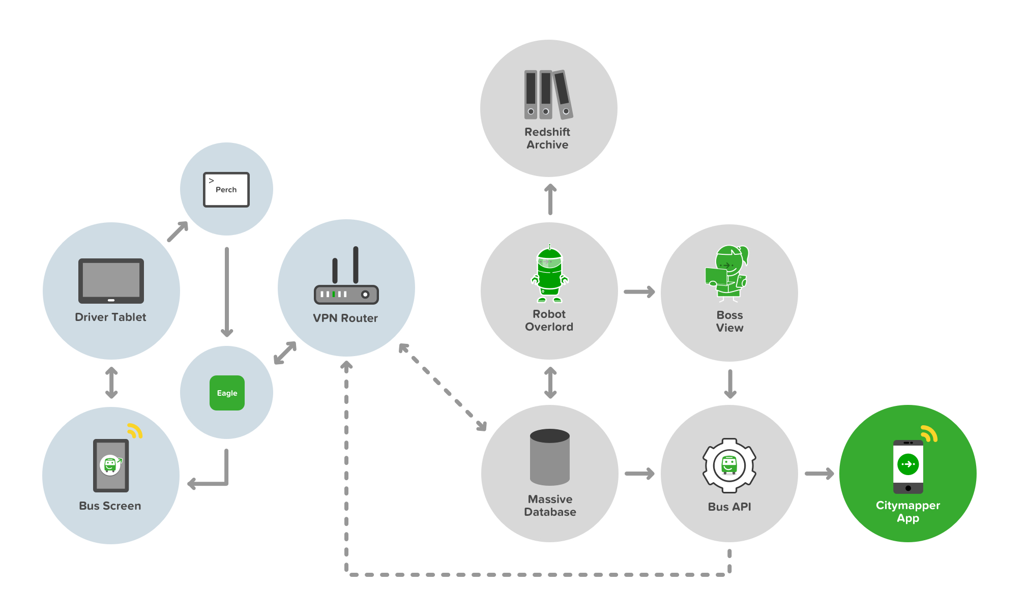 The full development stack of Smartbus from API to App to Bus to User
