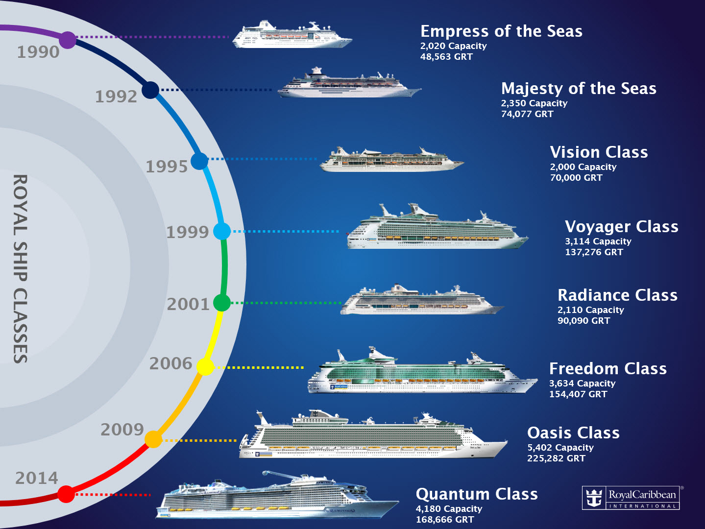 Royal Caribbean ships by class and year.