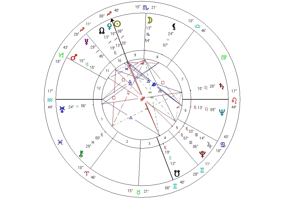 Astrograma Omului Romania Astrolog Daniela Simulescu