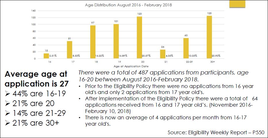 graph on age distribution of applicants.JPG