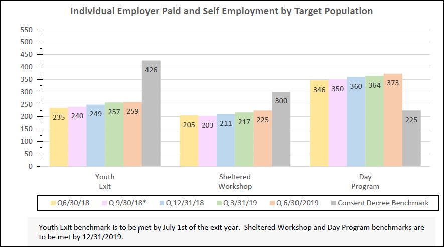 Bar graph on employment targets 60-30-19.JPG