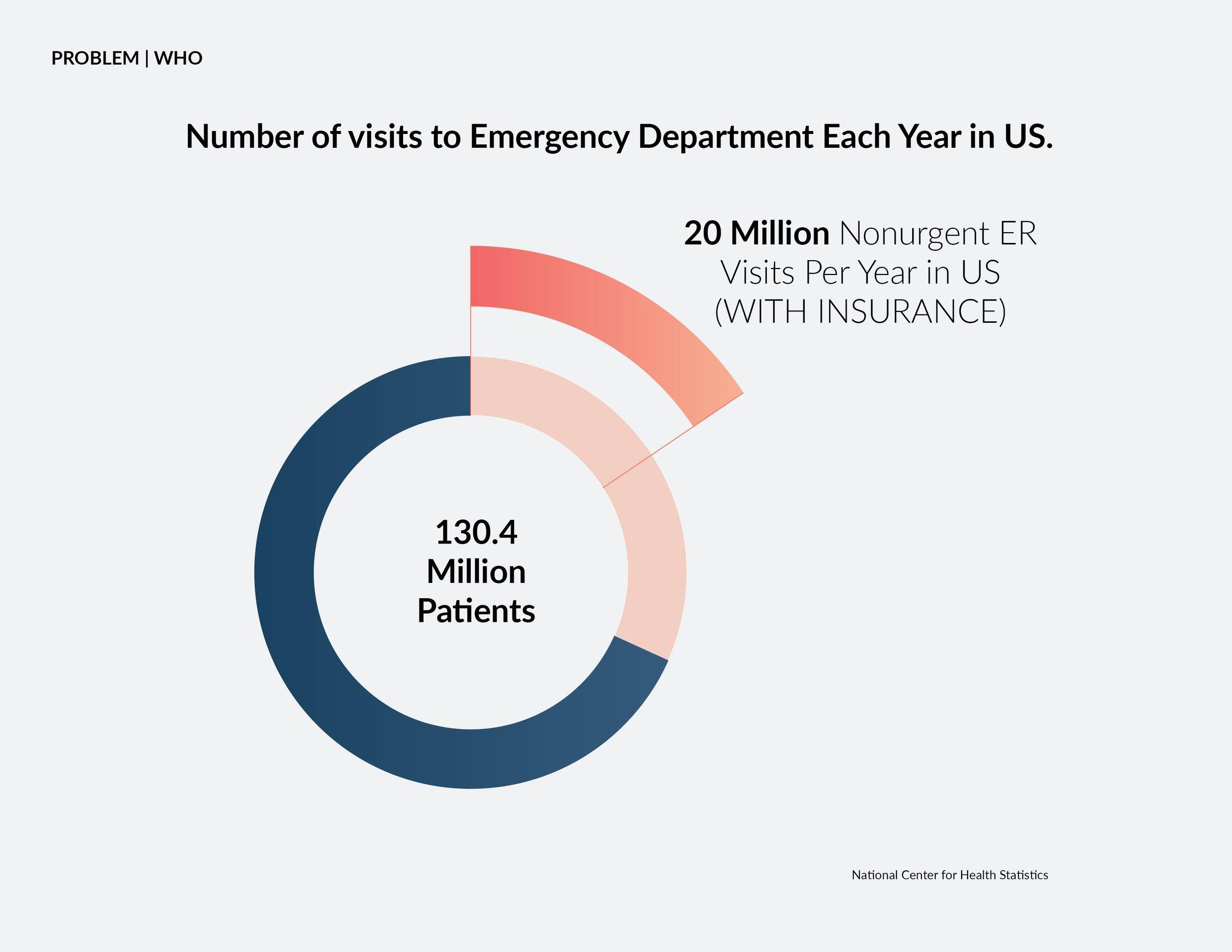 number of visits to emergency-02.jpg