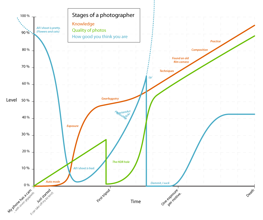 This is a funny graph I came across on photography forums years ago about how a photographer develops, and I find a hilarious amount of truth in it.