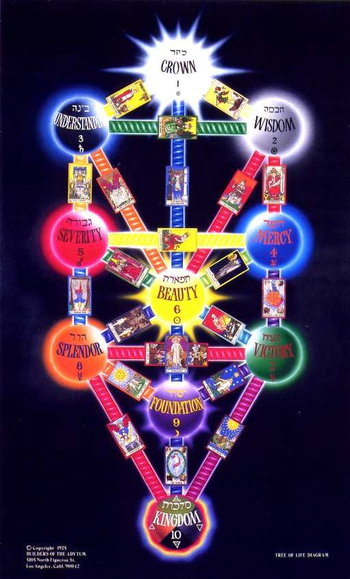 Kabbalah Reading List Stevenernest The ten circles of the tree of life are symbols for the ten sefirot or spiritual centers, while the lines connecting these circles represent the 22 letters of the hebrew alphabet. kabbalah reading list stevenernest