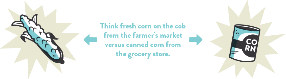 Think fresh corn on the cob from the farmer's market versus canned corn from the grocery store.